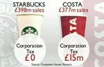 Starbucks - Steuersatz: Etwa 0,3%
