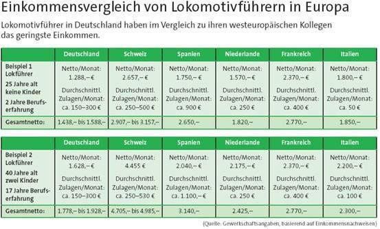 Einkommentsvergleich von Lokomotivführern in Europa