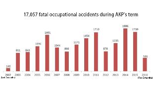Statistik offizizeller tödlicher Arbeitsunfälle in der Regierungszeit der AKP von 2002 bis 2016