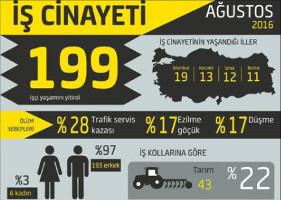 Tödliche Arbeitsunfälle in der Türkei im August 2016: Grafik (bianet.org)