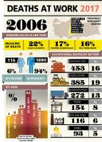 Tote durch Arbeitsunfälle in der Türkei 2017
