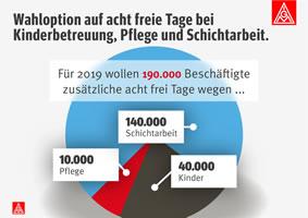 IG Metall: 190 000 Beschäftigte der Metall- und Elektroindustrie, die Kinder betreuen, Angehörige pflegen oder Schicht arbeiten, wollen im nächsten Jahr acht zusätzliche freie Tage statt mehr Geld