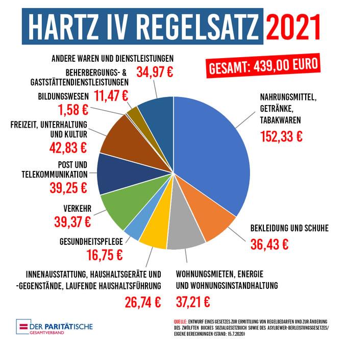 Der Paritätische: Regelsätze für Hartz IV und Sozialhilfe für 2021
